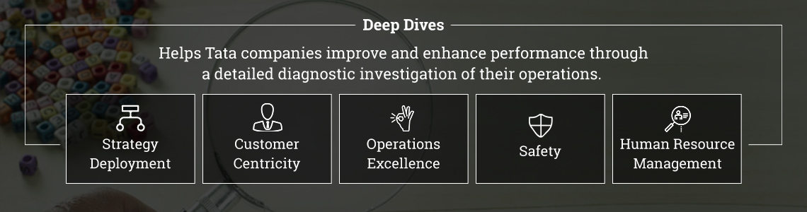 Deep Dives: Prescribing effective solutions through insightful diagnosis