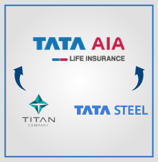 Tata Steel and Titan share career progression and talent management practices with Tata AIA